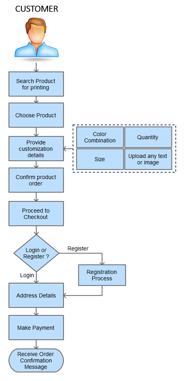Online Printing Process