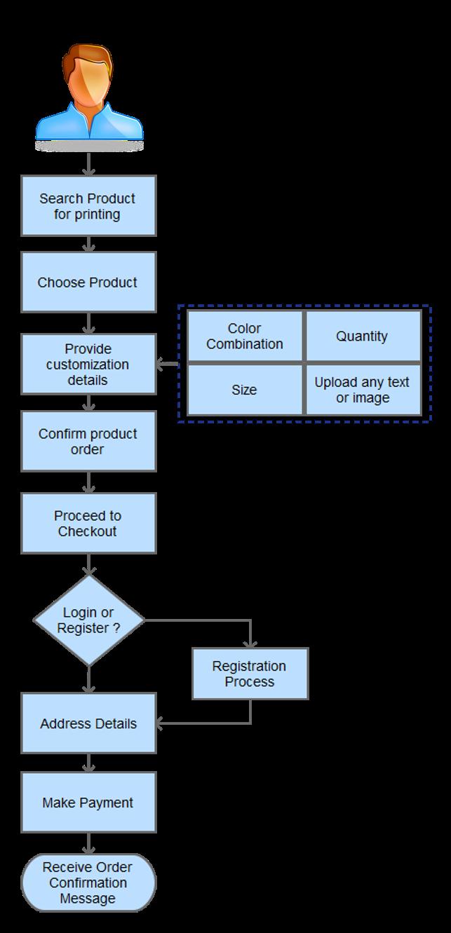 Online Printing Process