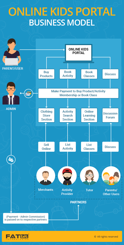 Business Model Online Kids Portal