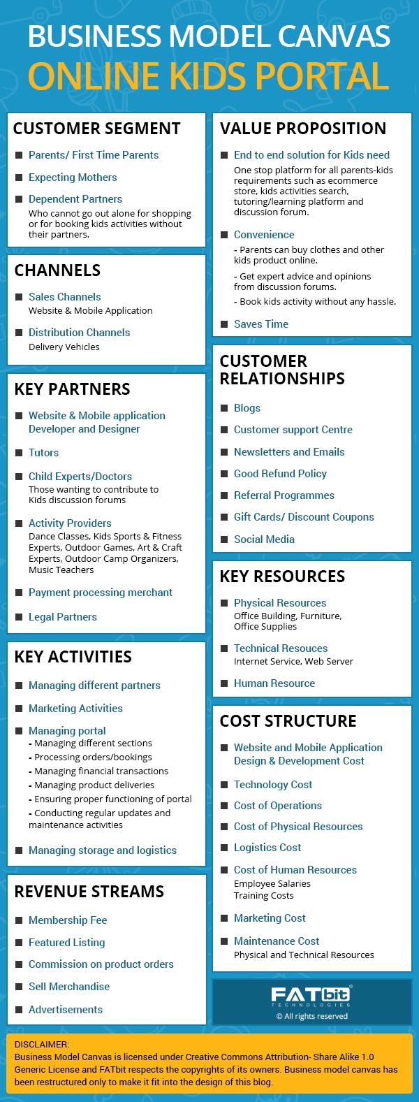 Business Model Canvas of Online Kids Portal