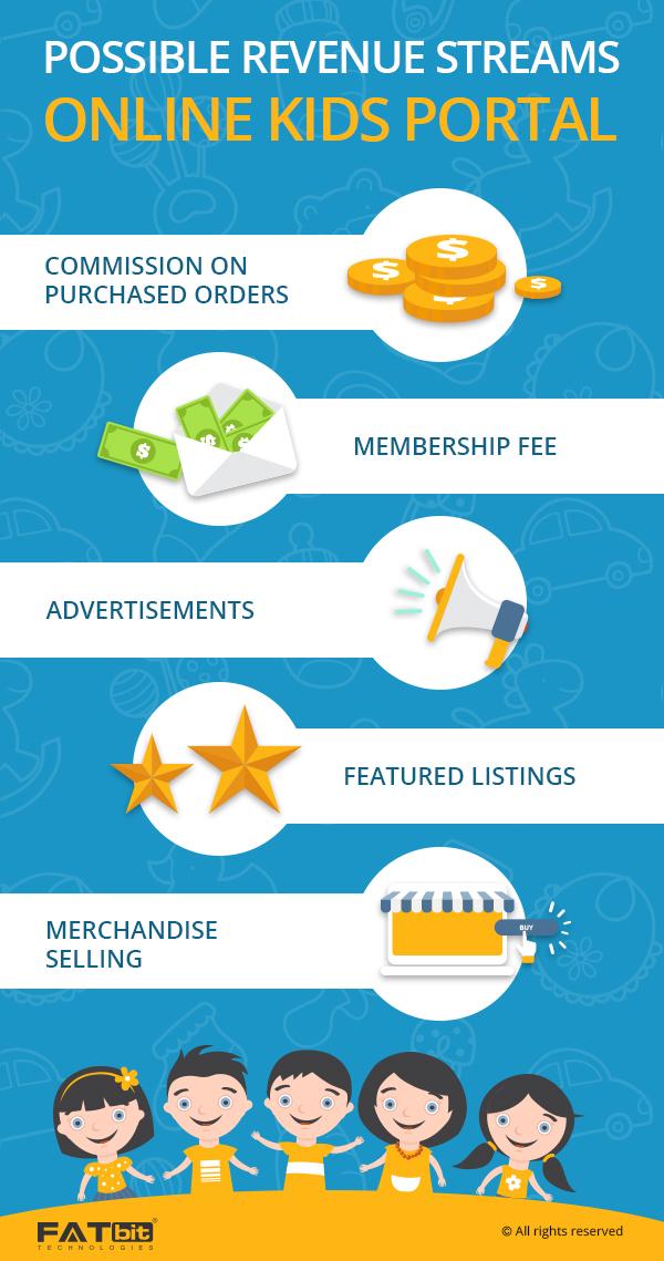 Revenue Model- Online Kids Portal