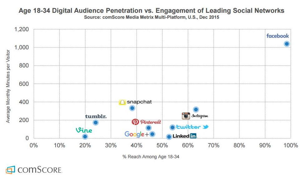 Audience Penetration v/s Engagement Chart of social media platforms