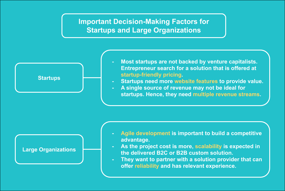 Important Decision-Making Factors for Startups and Large Organizations