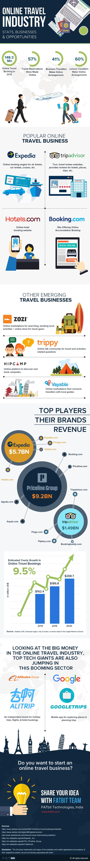 online travel industry