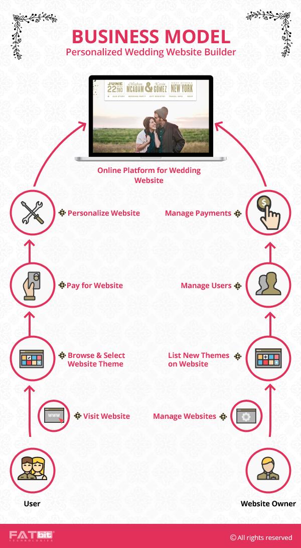 Business Model- Wedding Website Builder