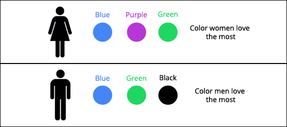 color-choice-on-the-basis-of-gender
