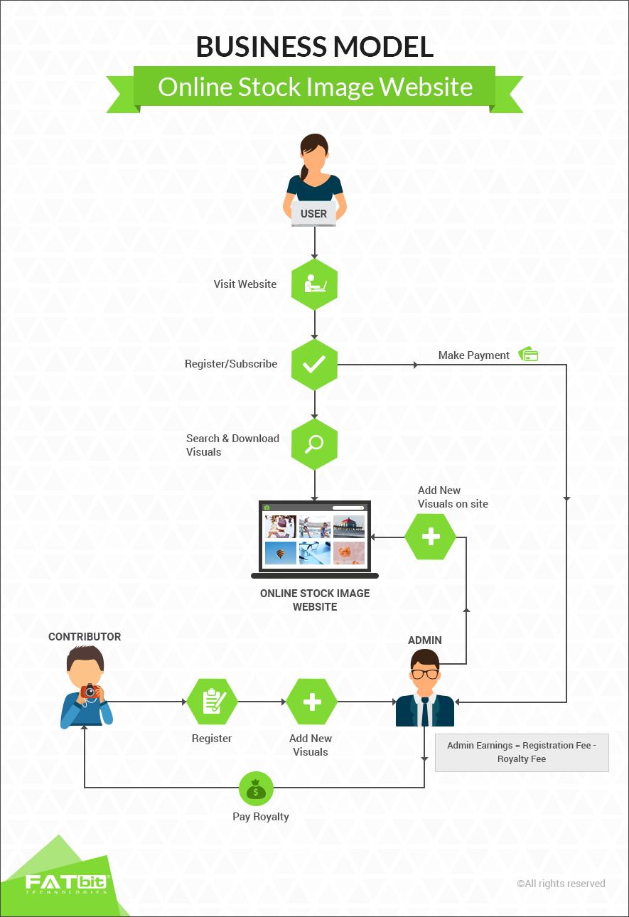 Business Model- Online Stock Image Website