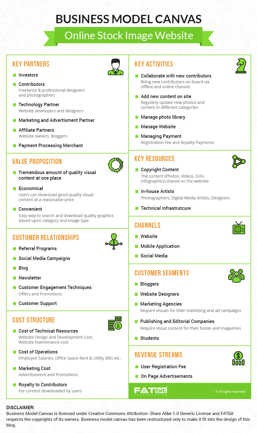 Business Model Canvas- Online Stock Images Business