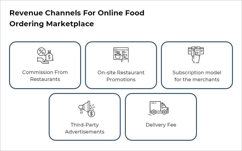 Revenue Model online food ordering marketplace