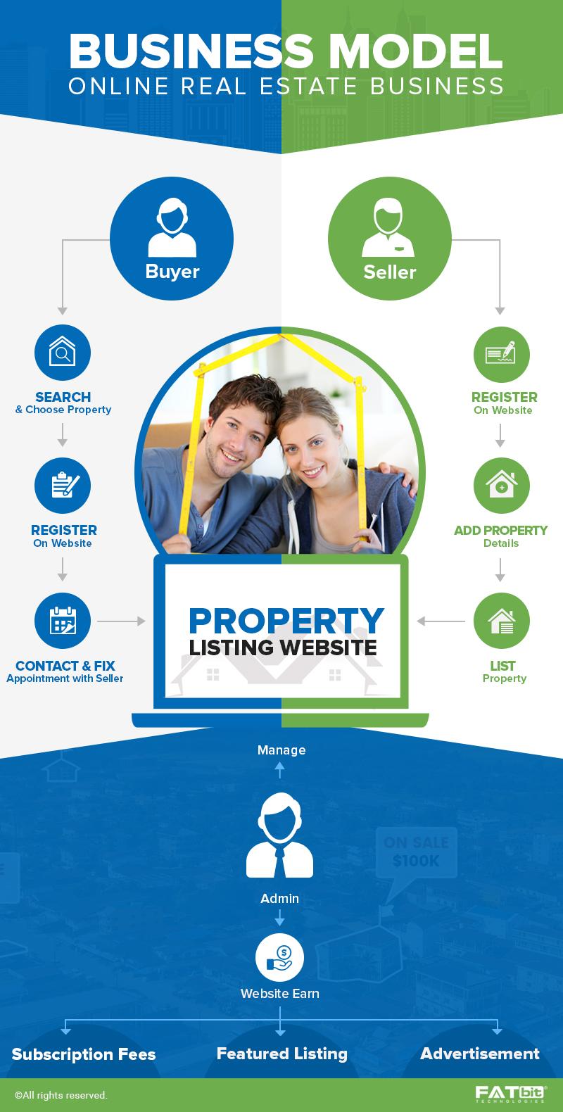 Real Estate Website BM