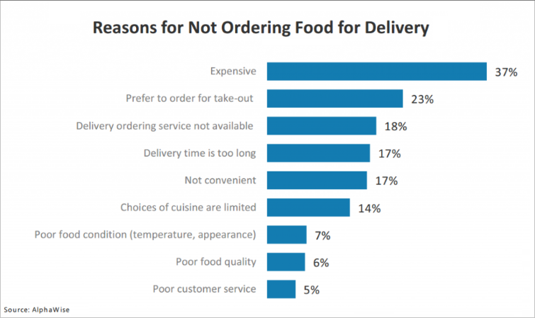 Reasons for not ordering food