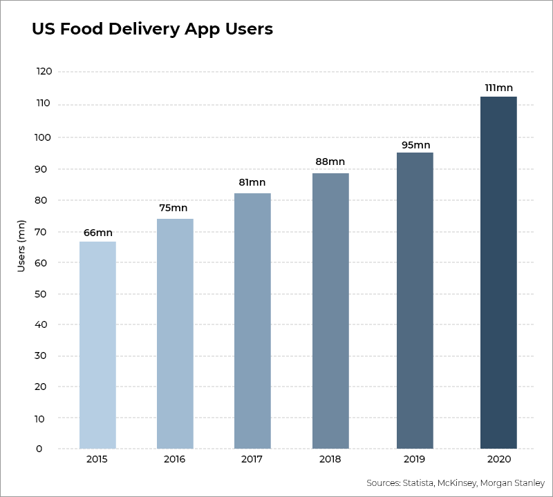 US food delivery app users