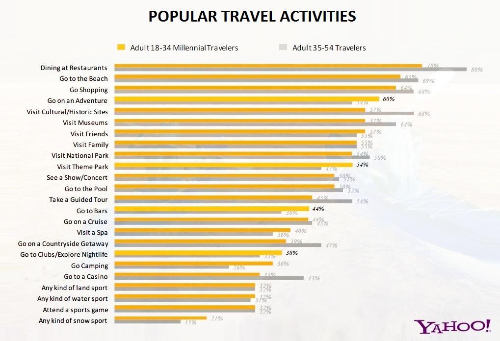 Popular travel activity graph