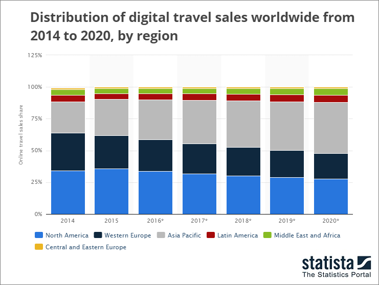 Travel Sales Graph