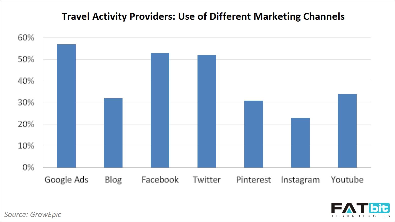 marketing channel graph