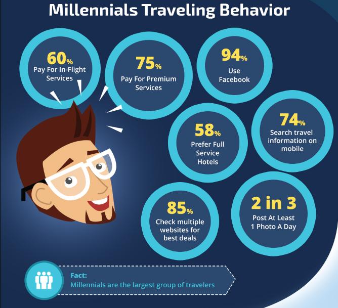 Millennial traveling behavior