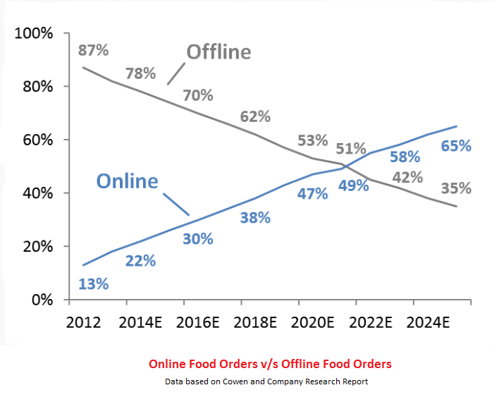 Online vs Offline Food Ordering