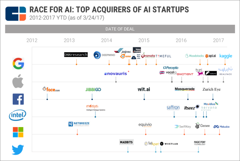 AI Startups