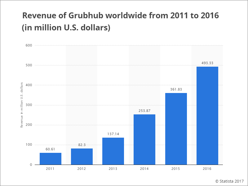 Revenue of GrubHub