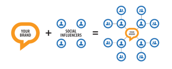 Start building relationships with relevant influencers