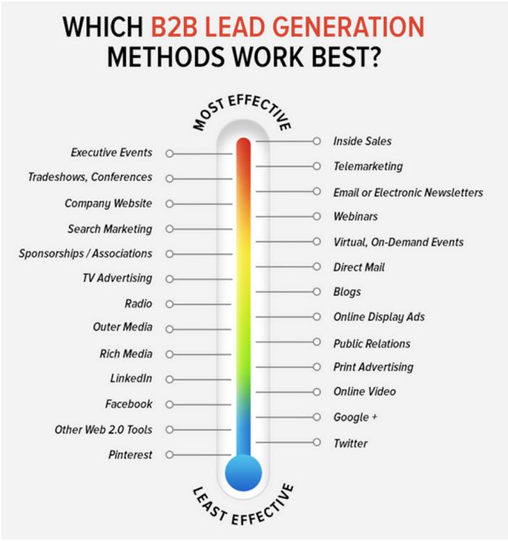 B2B Lead Generation Methods