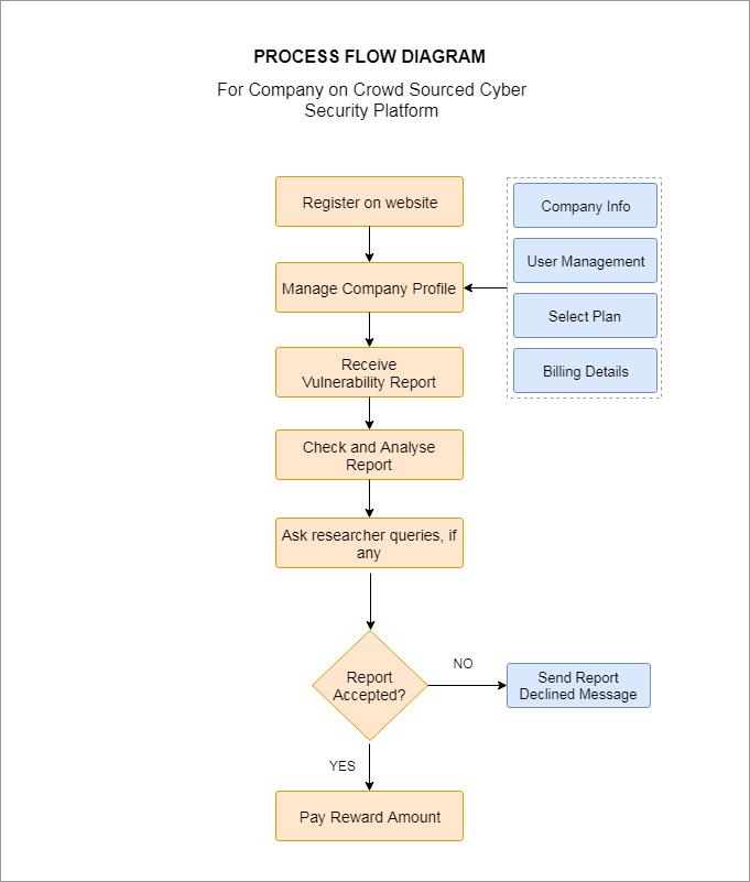 Company Process Flow