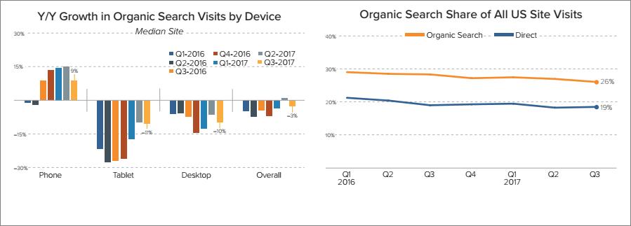 Organic search stats