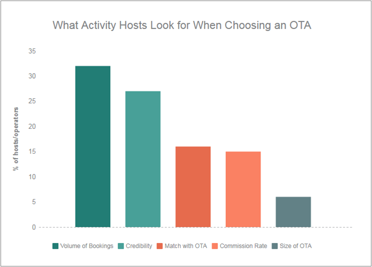Provide What Activity Hosts Want
