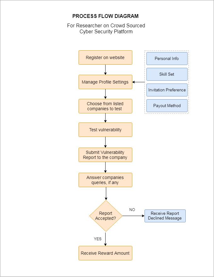 Researcher Process Flow