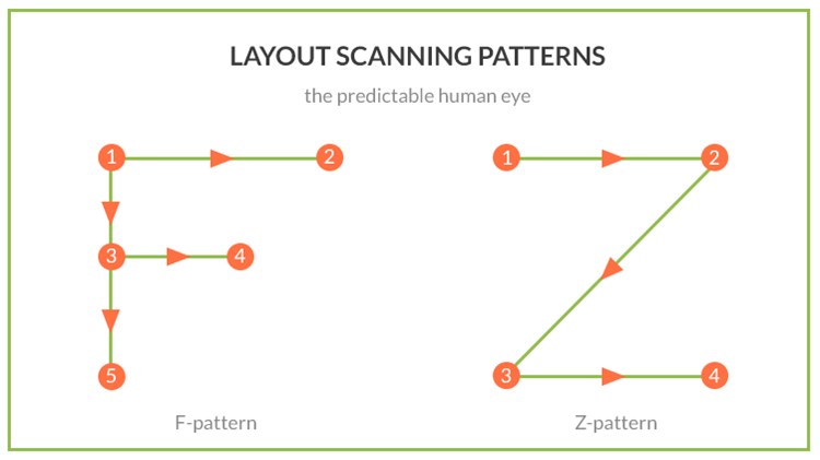 layout Scanning Patterns