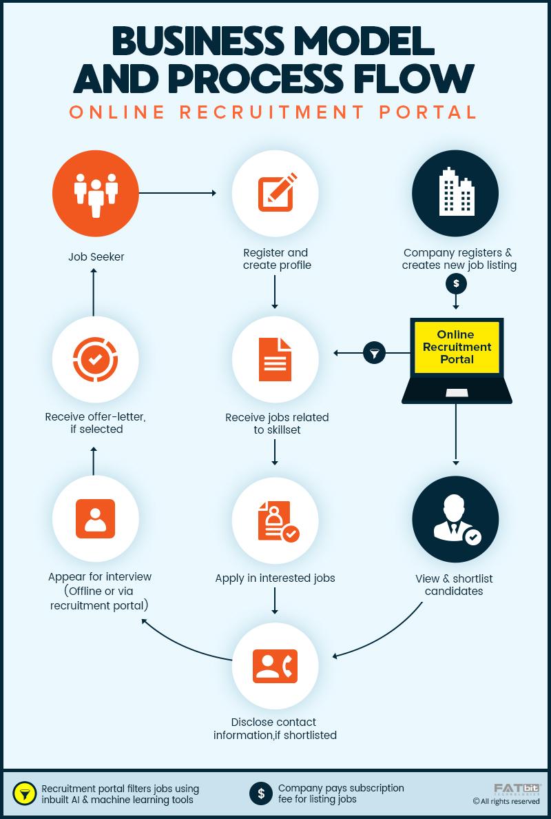 Business Model of Online Recruitment Portal