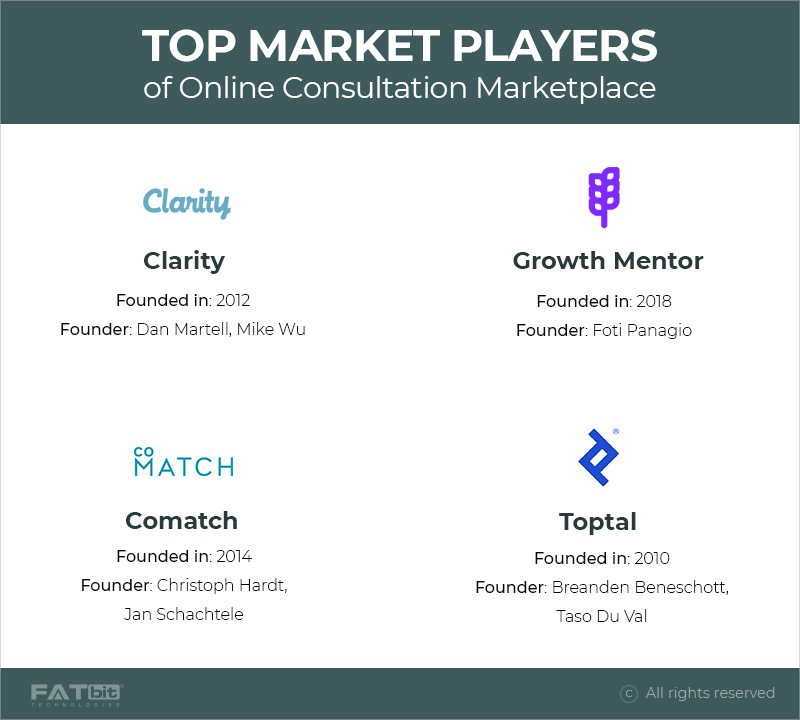 Top market players