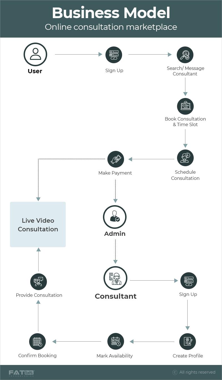 online consultation marketplace business model