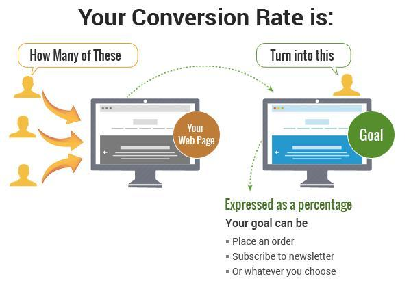 Conversion Rate Explanation