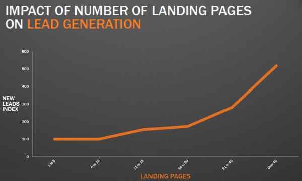 Leads & landing page