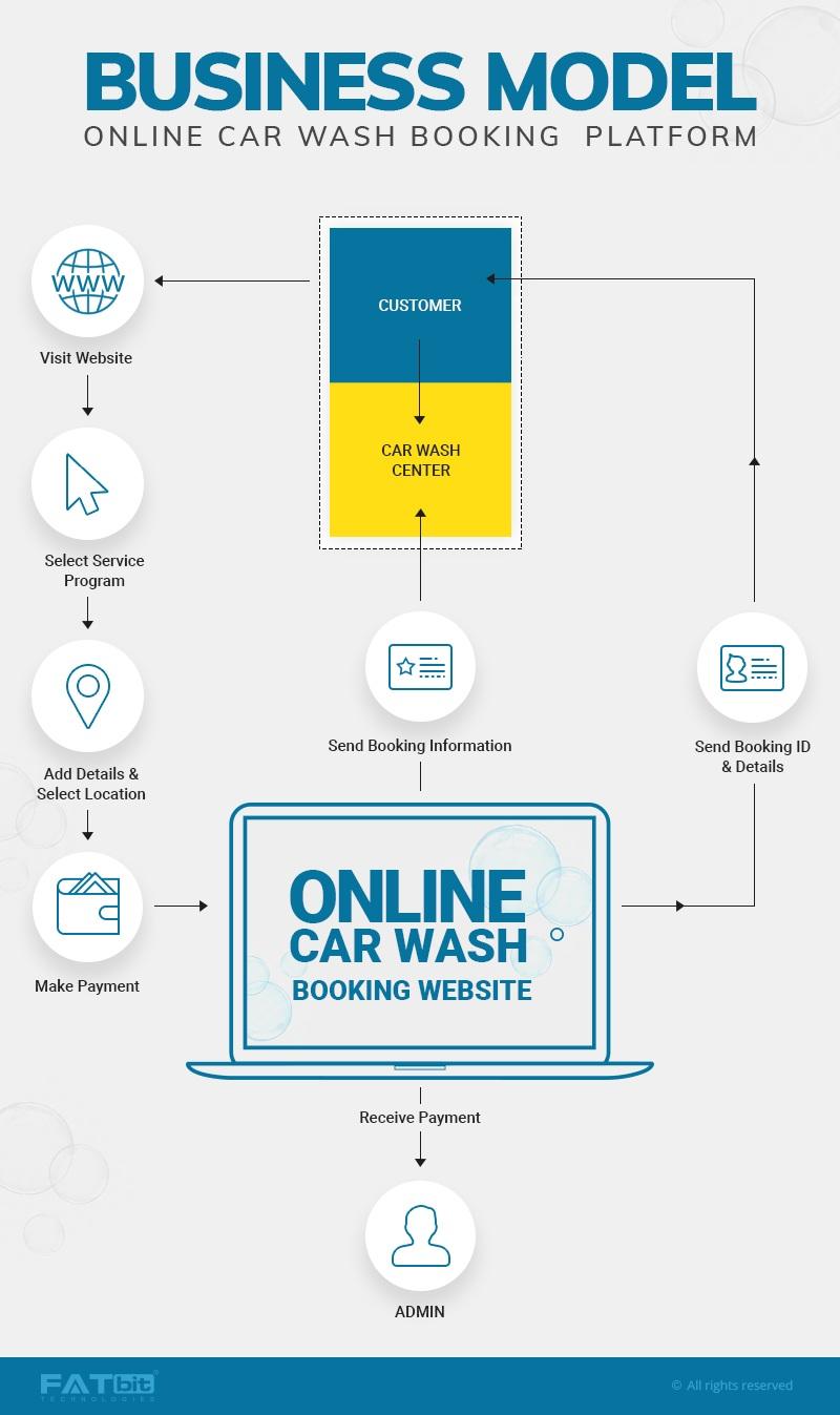 Online Car Wash BM