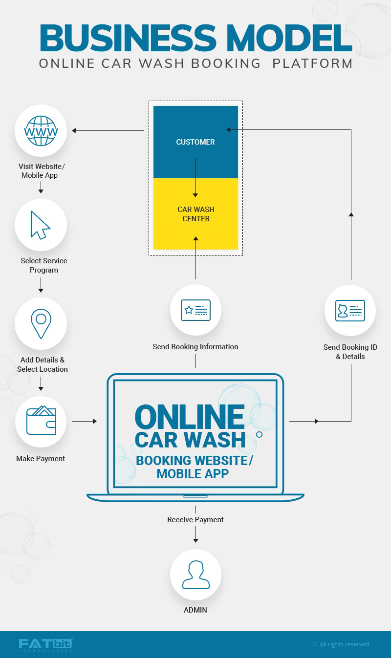 Online-Car-Wash-Business