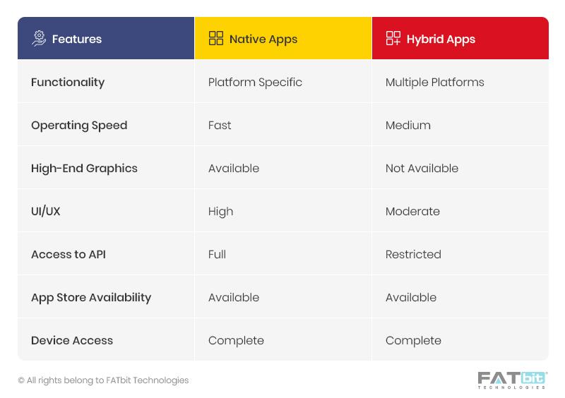 Native app vs hybrid app features