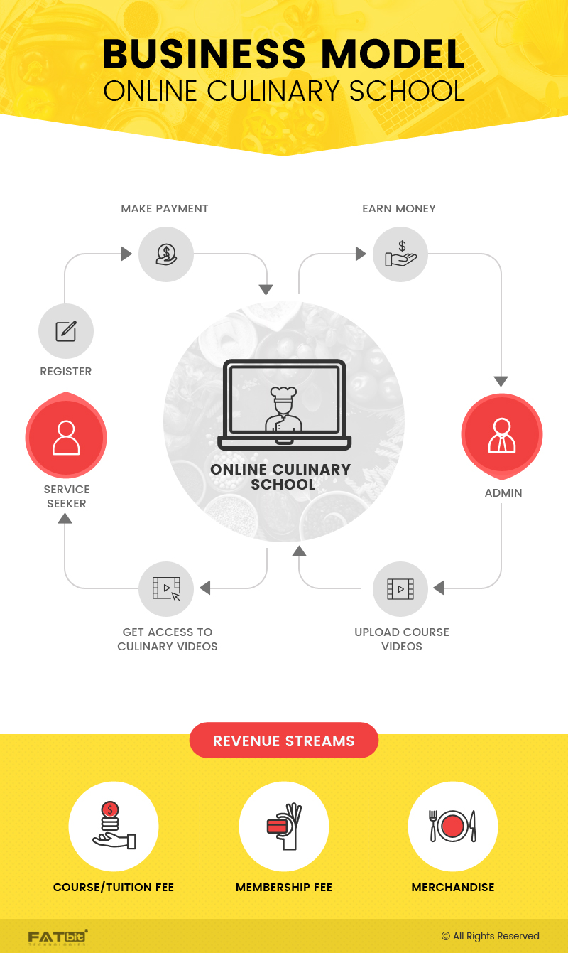 Online Culinary Website Business Model Image