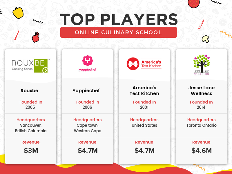 culinary_school_top_players