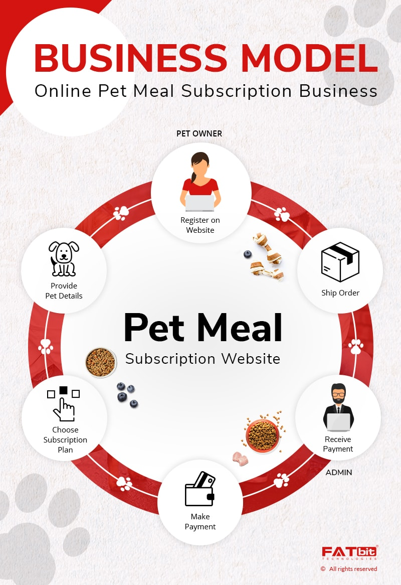 Business Model- Pet Meal Subscription Business
