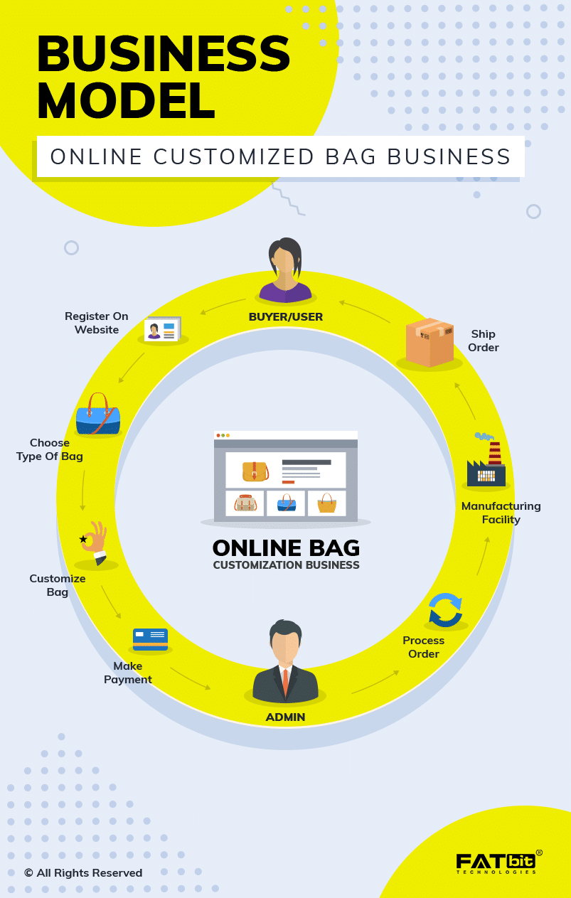 Online Custom Bag Business Model