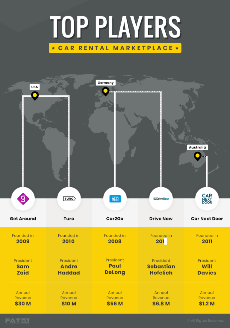 Major Players in the P2P Car Rental Industry