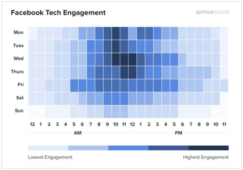 Facebook Tech Engagement