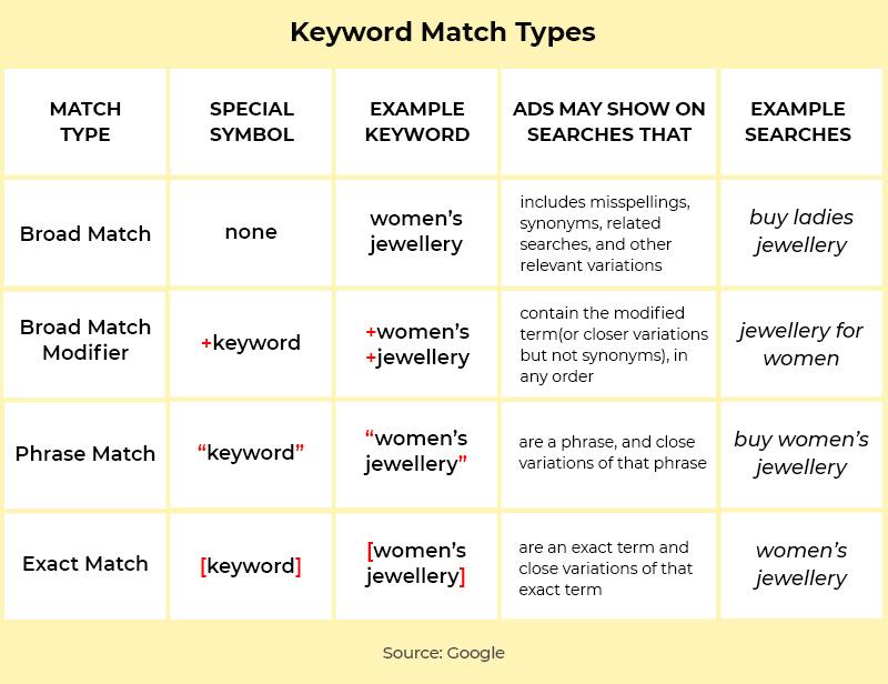Keyword Match Types_Final