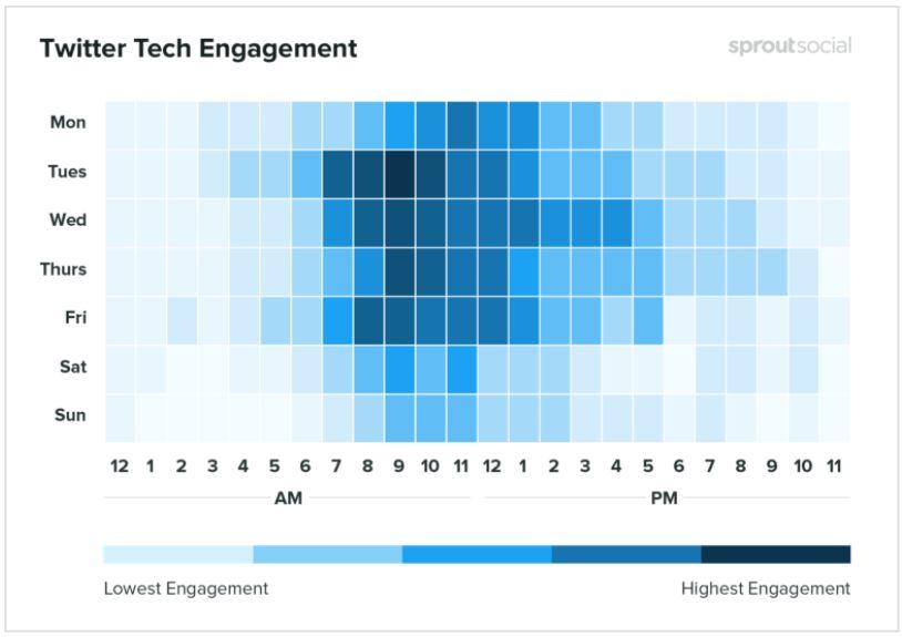 Twitter Tech Engagement