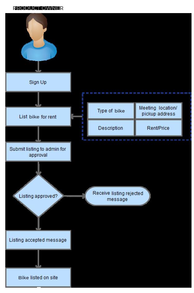 P2P Online Bike Rental Rquest_Flow_BikeListing