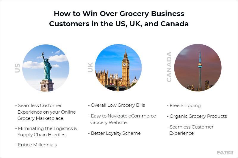 How to Win - start grocery business