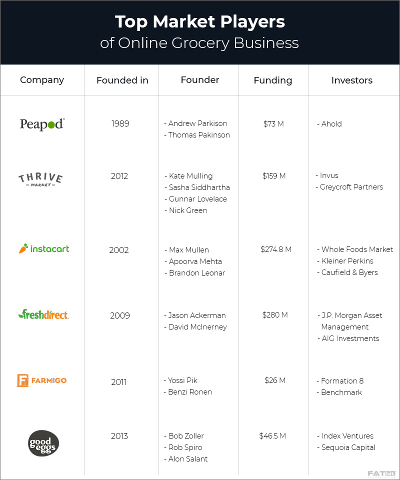 Top Market Players - start grocery business