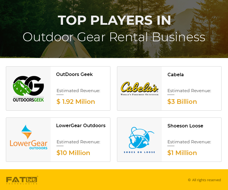 Adventure-Gear-competitors
